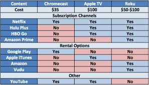 CCvsATV Chart
